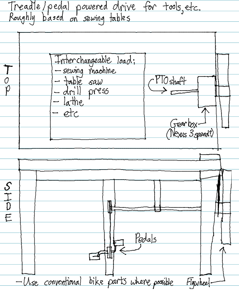 Sketch of a human-powered base for various tools. Loosely based on treadle-powered sewing machine tables.