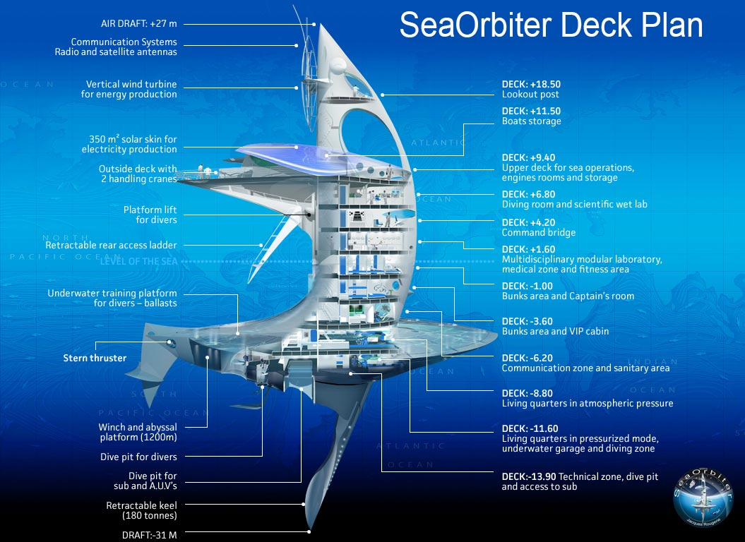 A profile view of the SeaOrbiter science vessel. It has a large mast which pokes 27 m above the waterline. Another 31 m of the vessel are below the waterline. The vessel has various living quarters, laboratories, and is powered by wind and solar.