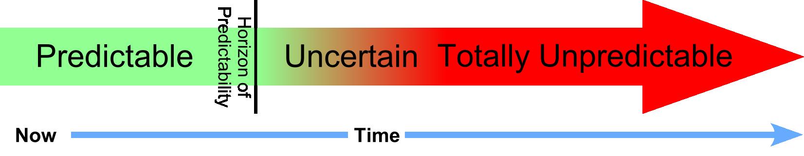 agile-work-horizon-of-predictability